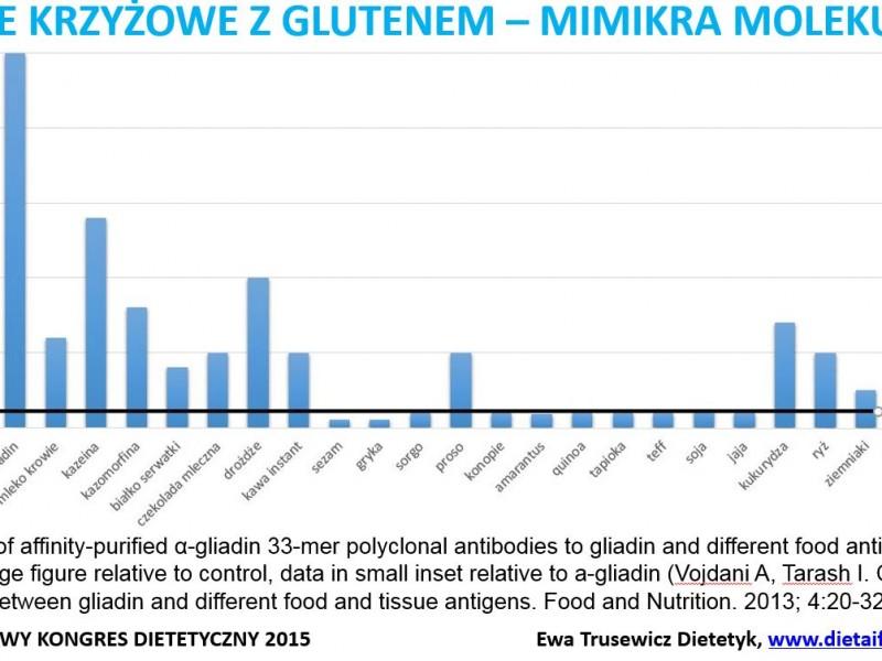 reakcje krzyżowe z glutenem