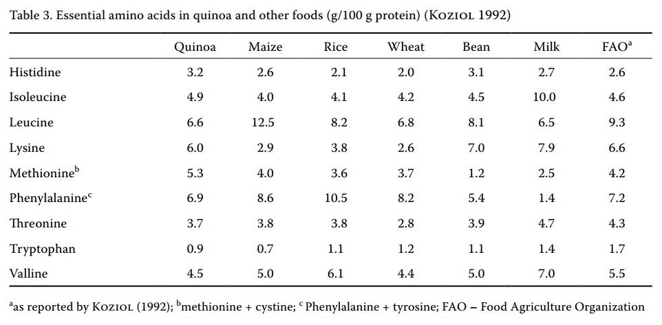 komosa aminokwasy