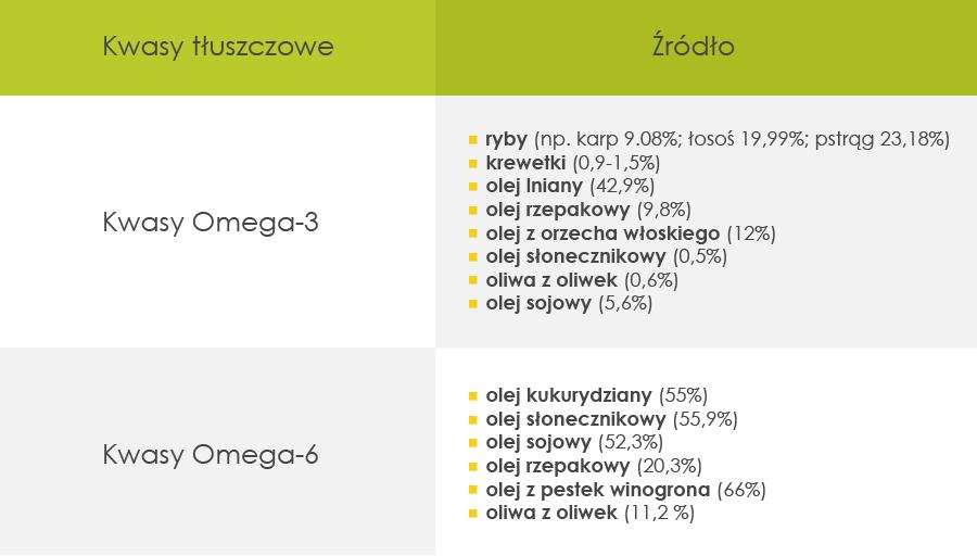 tabelka_tluszcze_omega